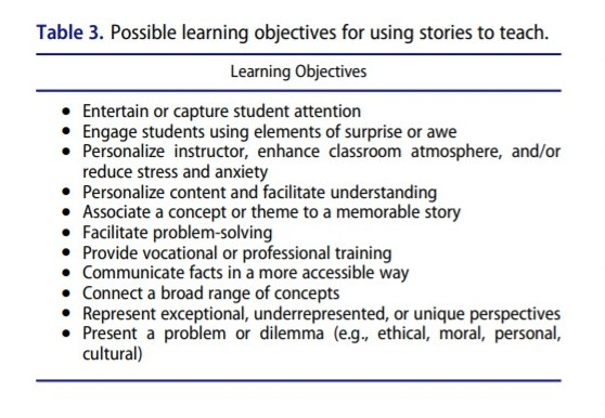 Table of learning outcomes