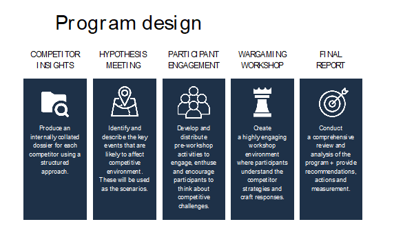 Program Design stages