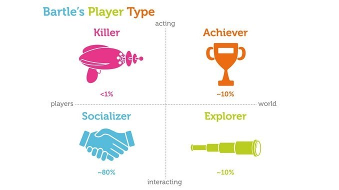 Bartles Player Types