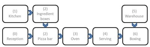 Pizza making process diagram