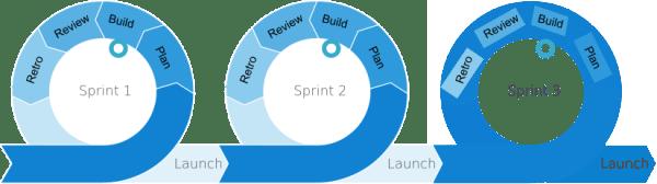 Agile Delivery Process
