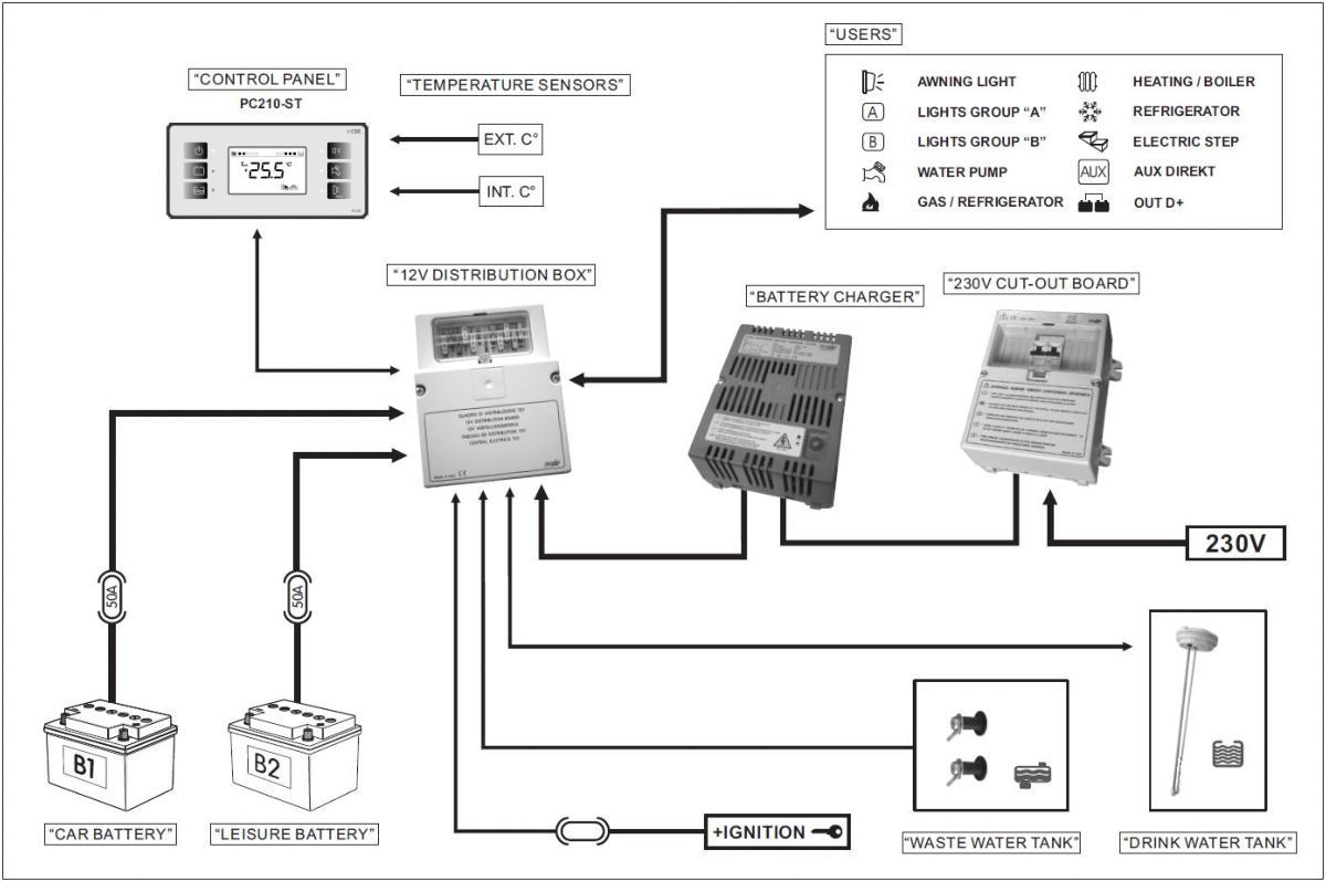 Kit CBE système affichage PC210, 12 V+Tableau de distribution