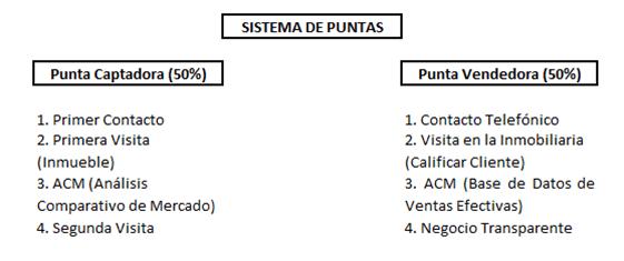 inmobiliarias en Bogotá