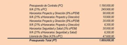 presupuesto_total