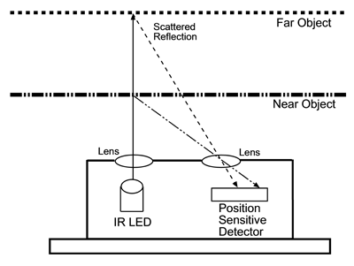 Measuring distances using an optical distance sensor