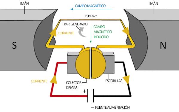 arduino-motores-corriente-continua-funcionamiento