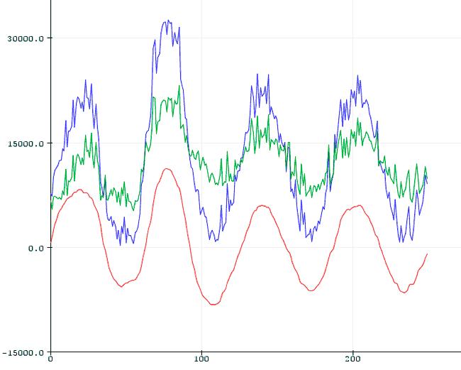 arduino filtro paso banda exponencial resultados - Electrogeek