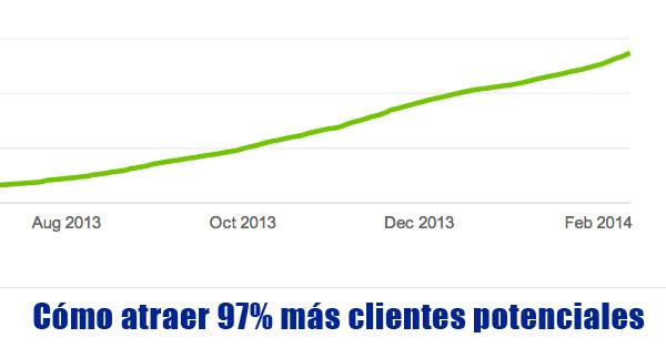 Cómo atraer 97% más clientes potenciales