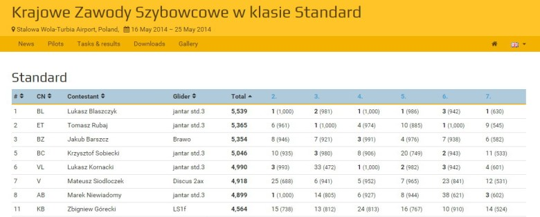 KZS Stalowa 2014 wyniki