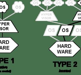 'Virtualization' Articles at Luke Hebert