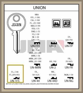 Raamis ja Union Fk ja FS koodilla avain