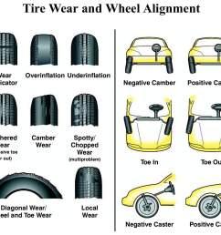 tire align [ 1670 x 1439 Pixel ]