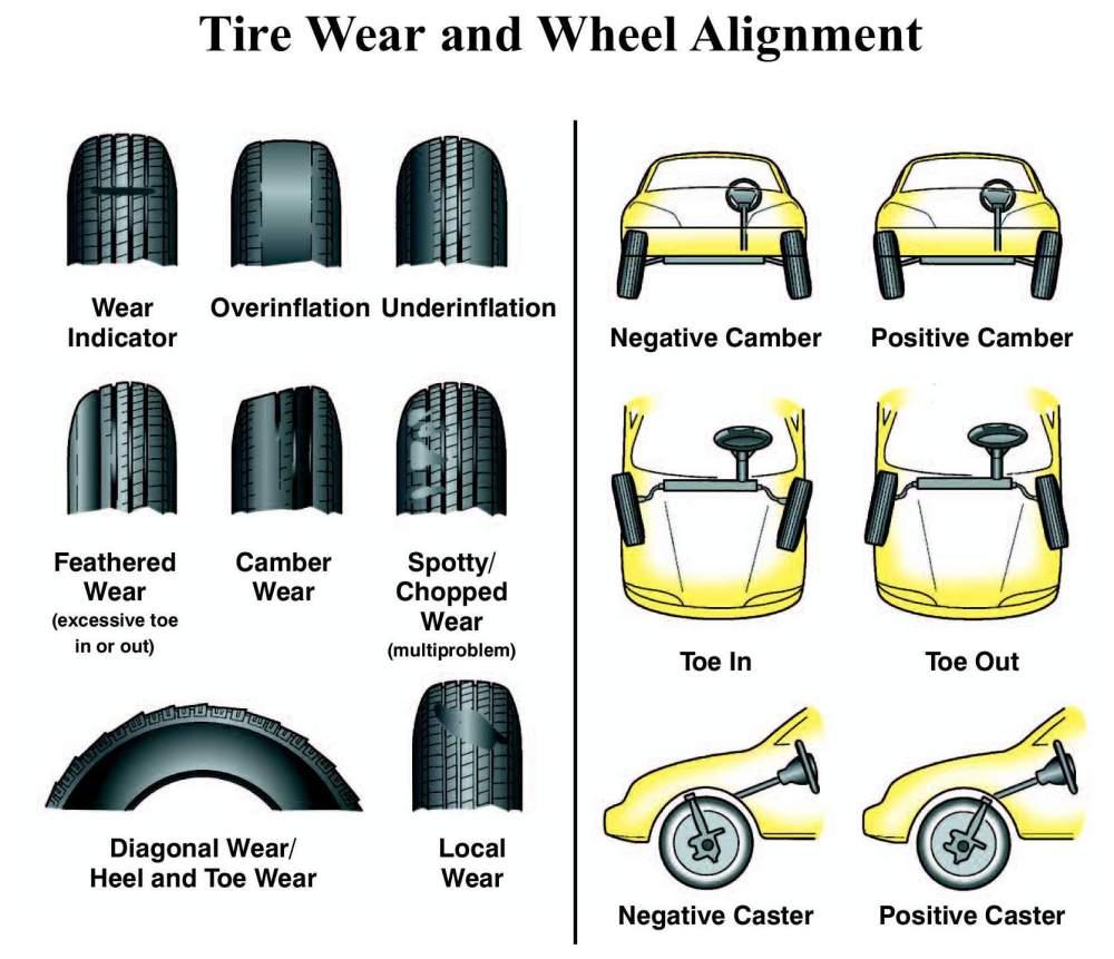 medium resolution of tire align