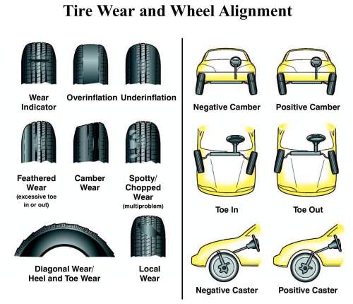 small resolution of tire align