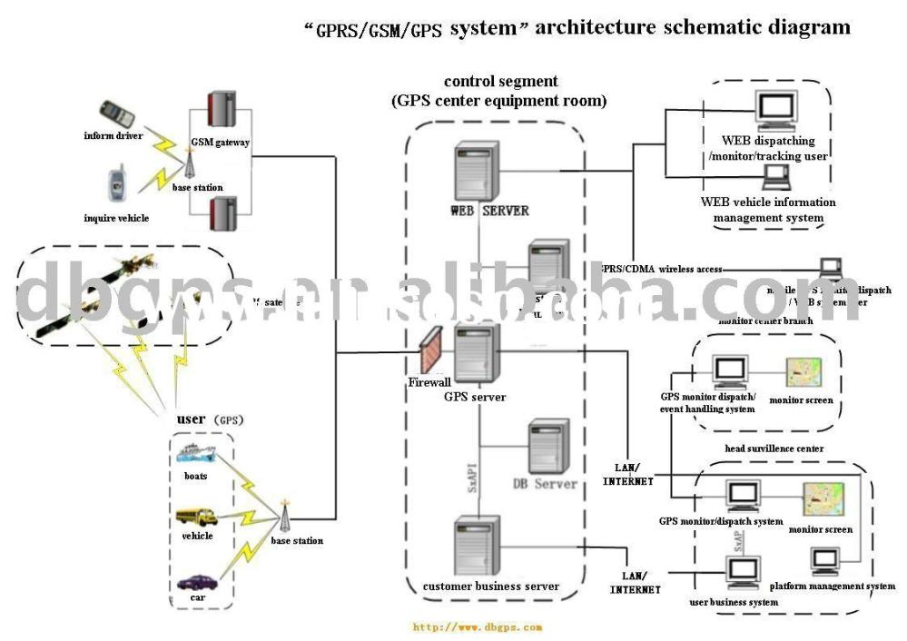 medium resolution of gps software gps schematic diagram