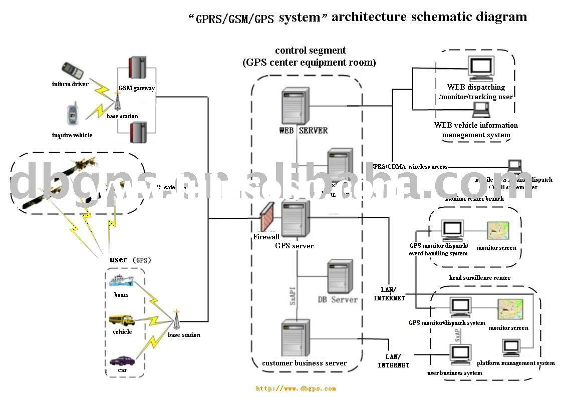 hight resolution of gps software gps schematic diagram