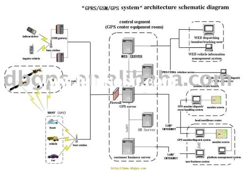 small resolution of gps software gps schematic diagram