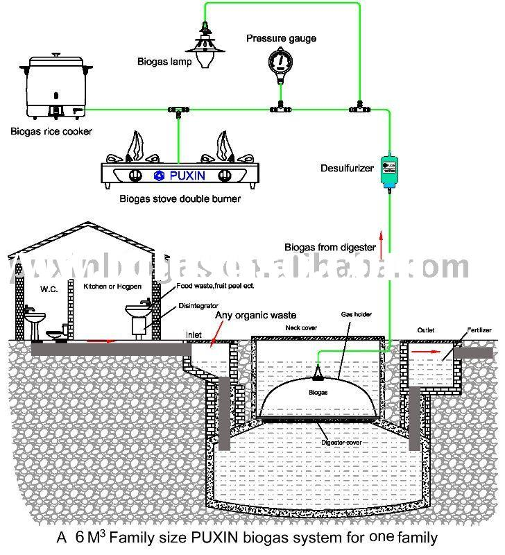 required size of septic tank, required size of septic tank