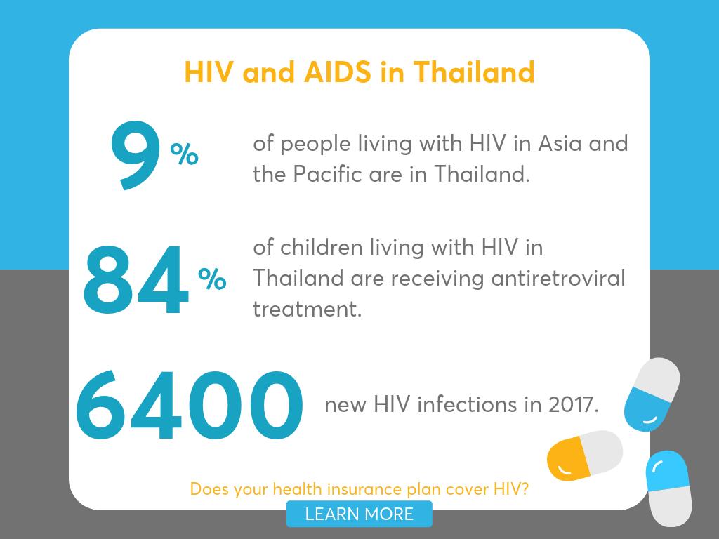 Common Diseases in Thailand - Luma
