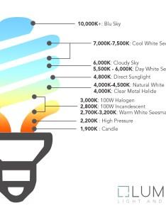 Kelvin color temperature scale also lighting at lumens rh