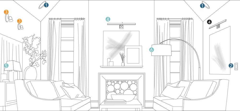 medium resolution of how to light a room lighting planning by room at lumens com lighting back lighting diagram lighting in a room diagram