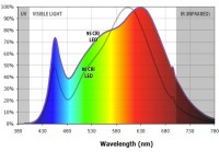CRI - Quality of Light Explained - Lumicrest High CRI LED ...