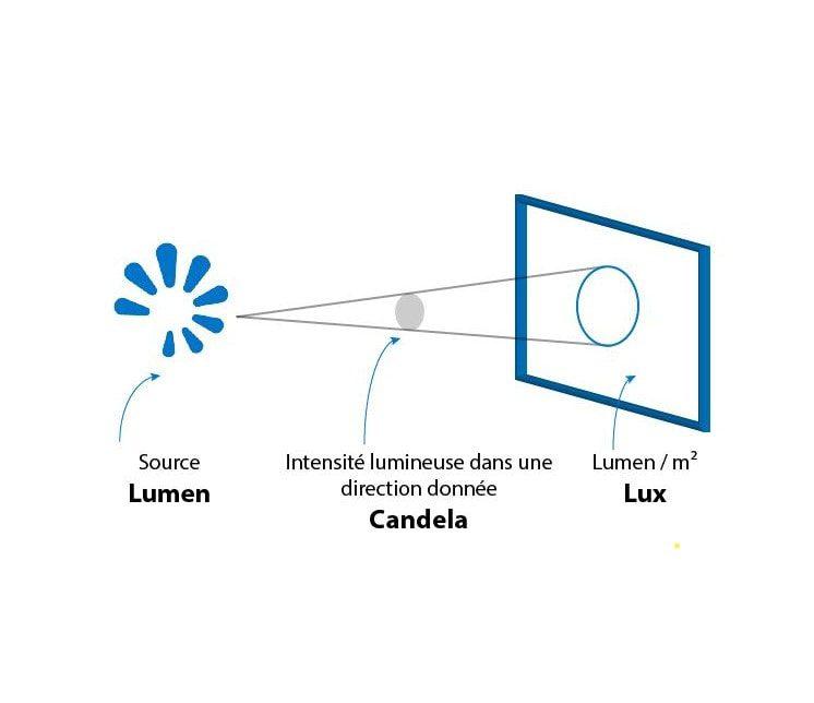 Le lumen (lm) VS le watt (W)