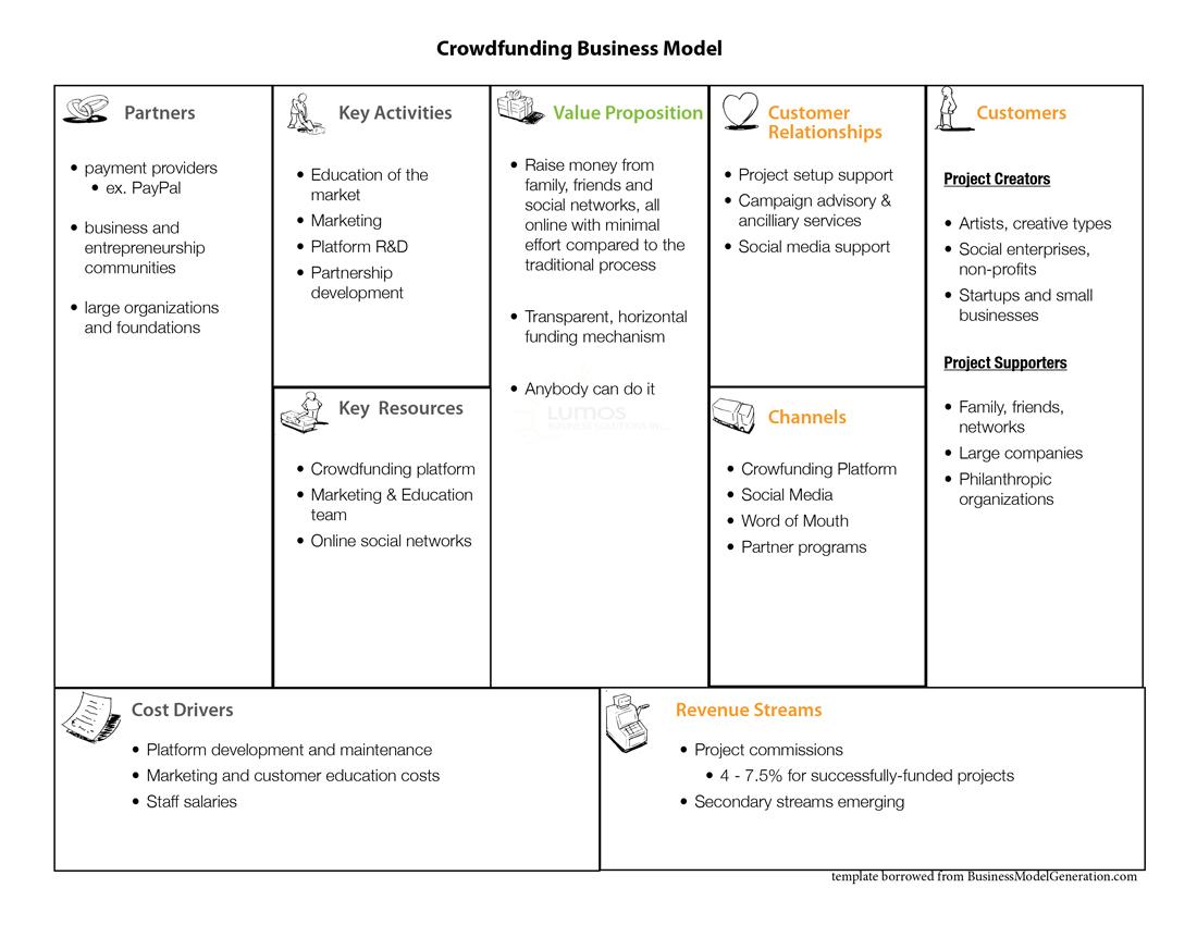 Future Business Models Markets The #NewEraBiz Blog