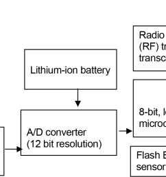 datalogging transceiver block diagram [ 1428 x 732 Pixel ]