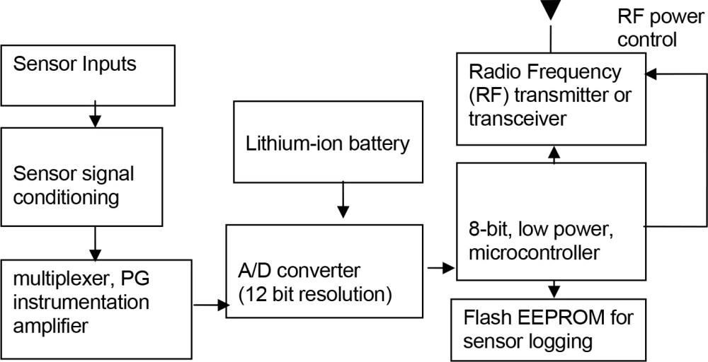 medium resolution of datalogging transceiver block diagram