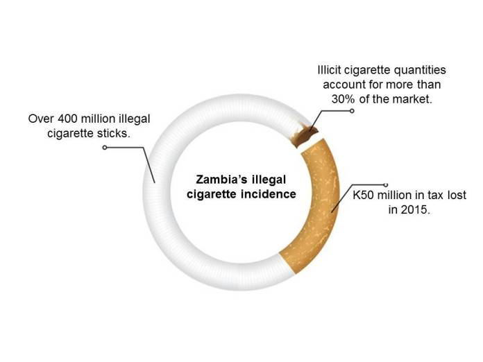 zambia-illicit-cigarette-incidence