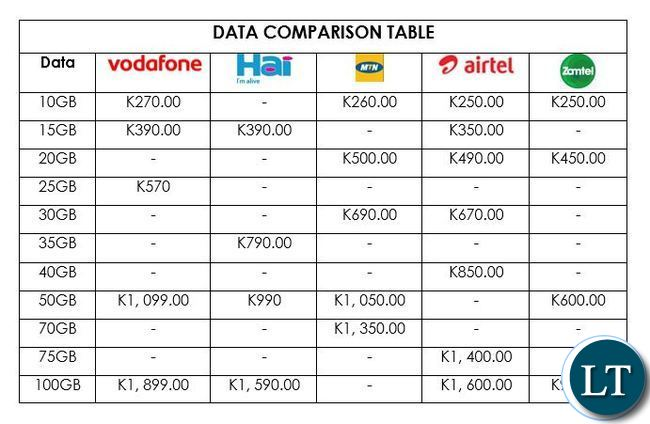 Data Pricing Comparison compiled by Manic