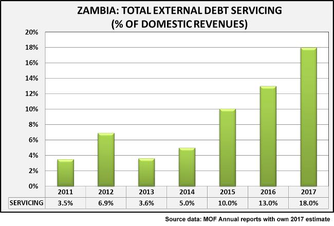 Zambia Total External Debt Servicing