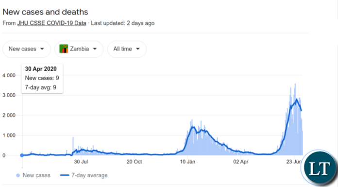 The Number of cases trend from the start