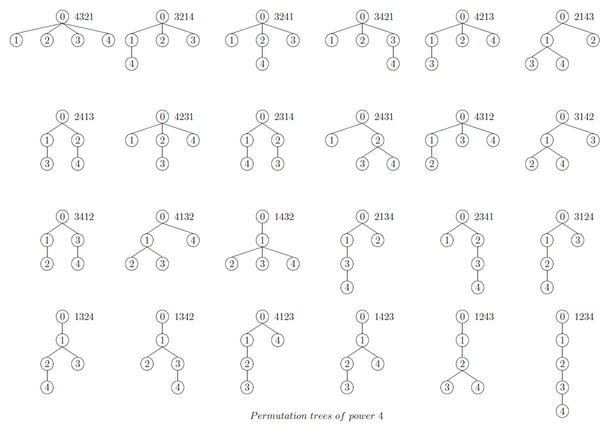 Binary Permutation Fortran