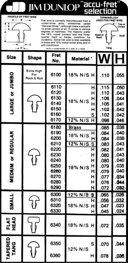 small resolution of here s a simplified old dunlop chart from the days of yore their sizes have changed a bit though i have never found their specs to be