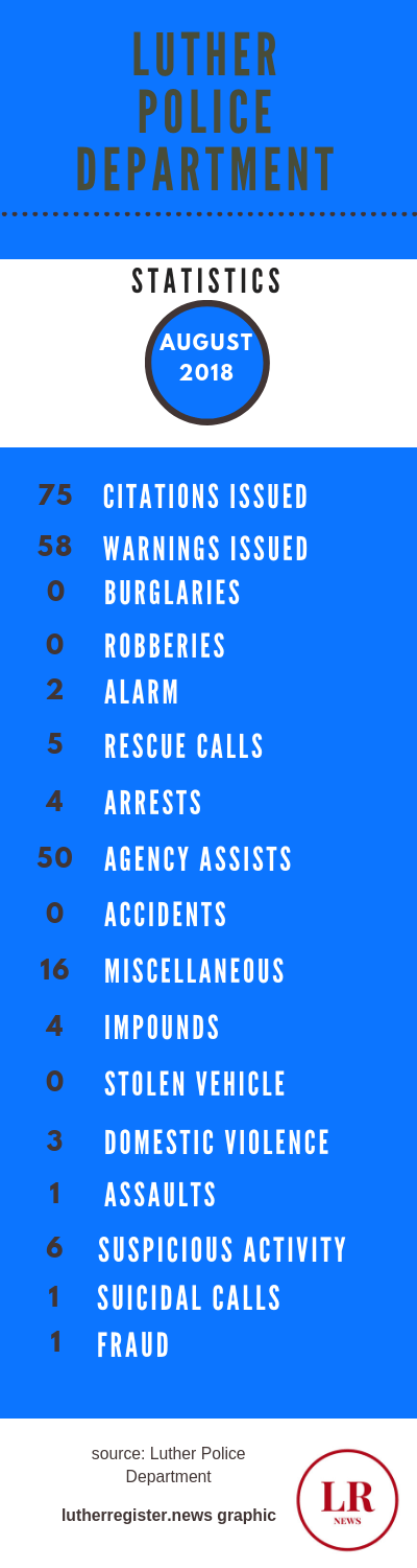 LPD police stats