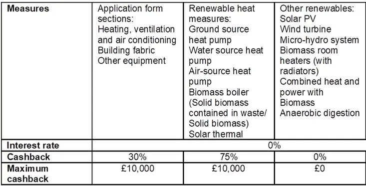 New Renewable Heat Grant Scheme for SMEs in Scotland