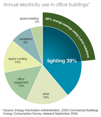 lutron equals commercial energy savings