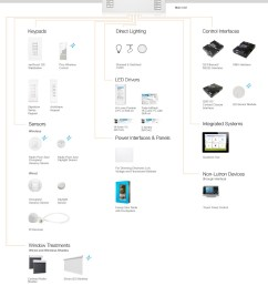 lutron shade wiring diagrams simple wiring schema lutron dimmer switch wiring lutron grafik eye qs components [ 986 x 1301 Pixel ]