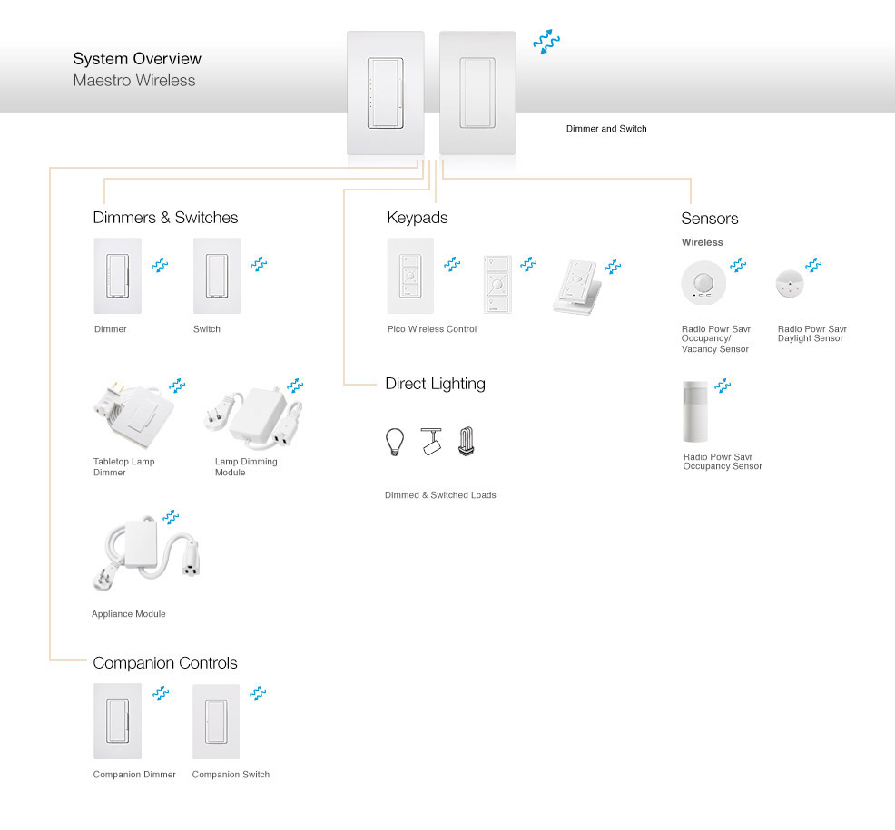 hight resolution of the diagram above provides an overview of the components that constitute the maestro wireless system as well as compatible lutron products