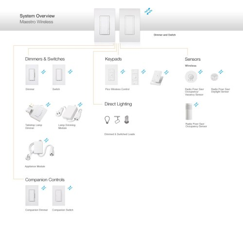 small resolution of the diagram above provides an overview of the components that constitute the maestro wireless system as well as compatible lutron products