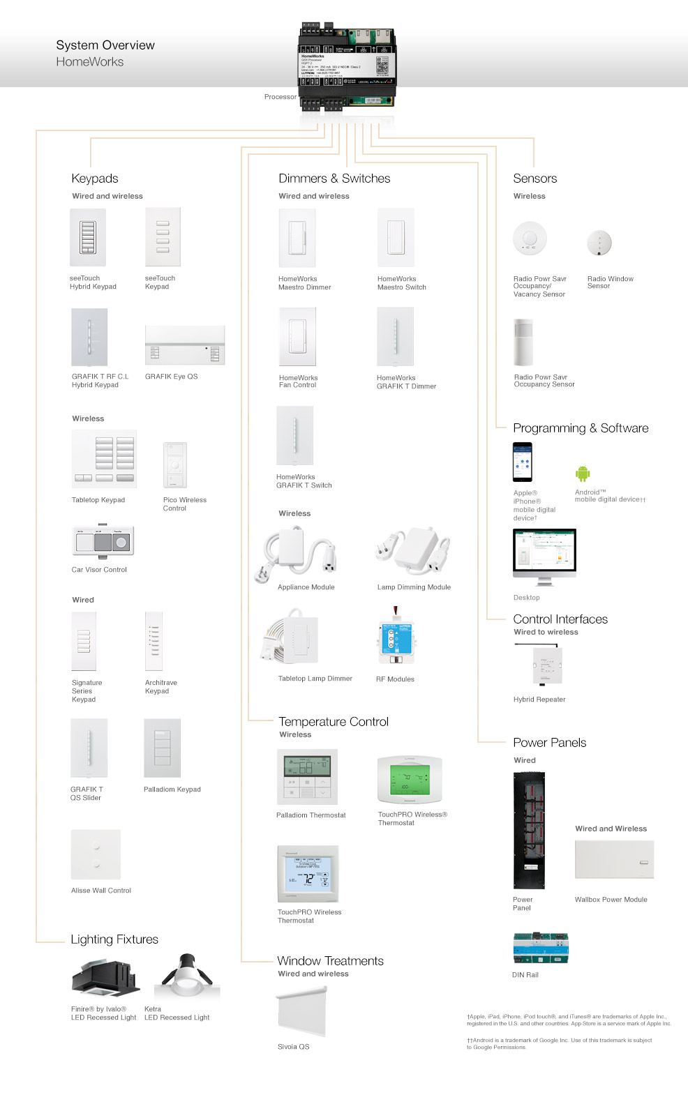 hight resolution of the diagram above provides an overview of the components that constitute the homeworks qs system as well as compatible lutron products