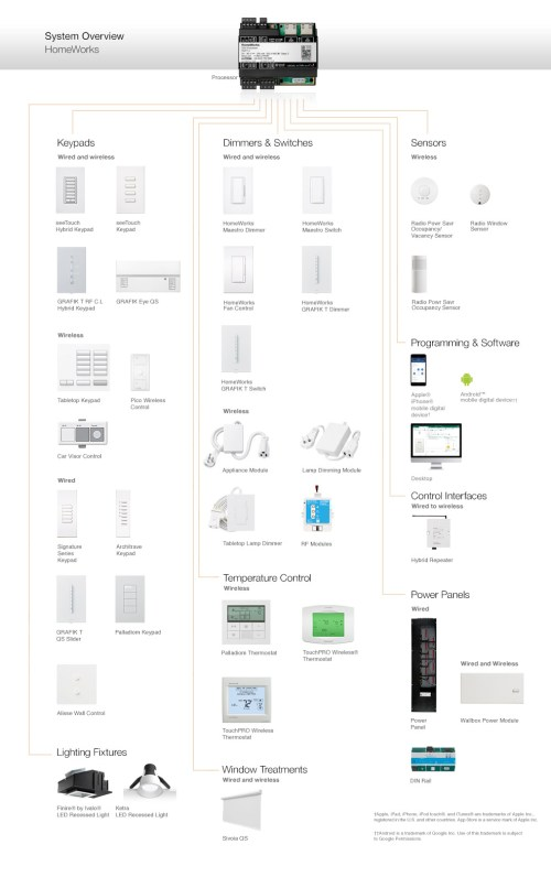 small resolution of the diagram above provides an overview of the components that constitute the homeworks qs system as well as compatible lutron products