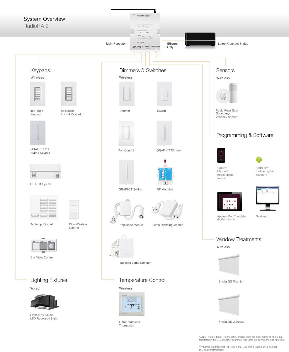 lutron grafik eye 4000 wiring diagram rj45 jack radiora 2 components and compatible products the above provides an overview of that constitute system as well