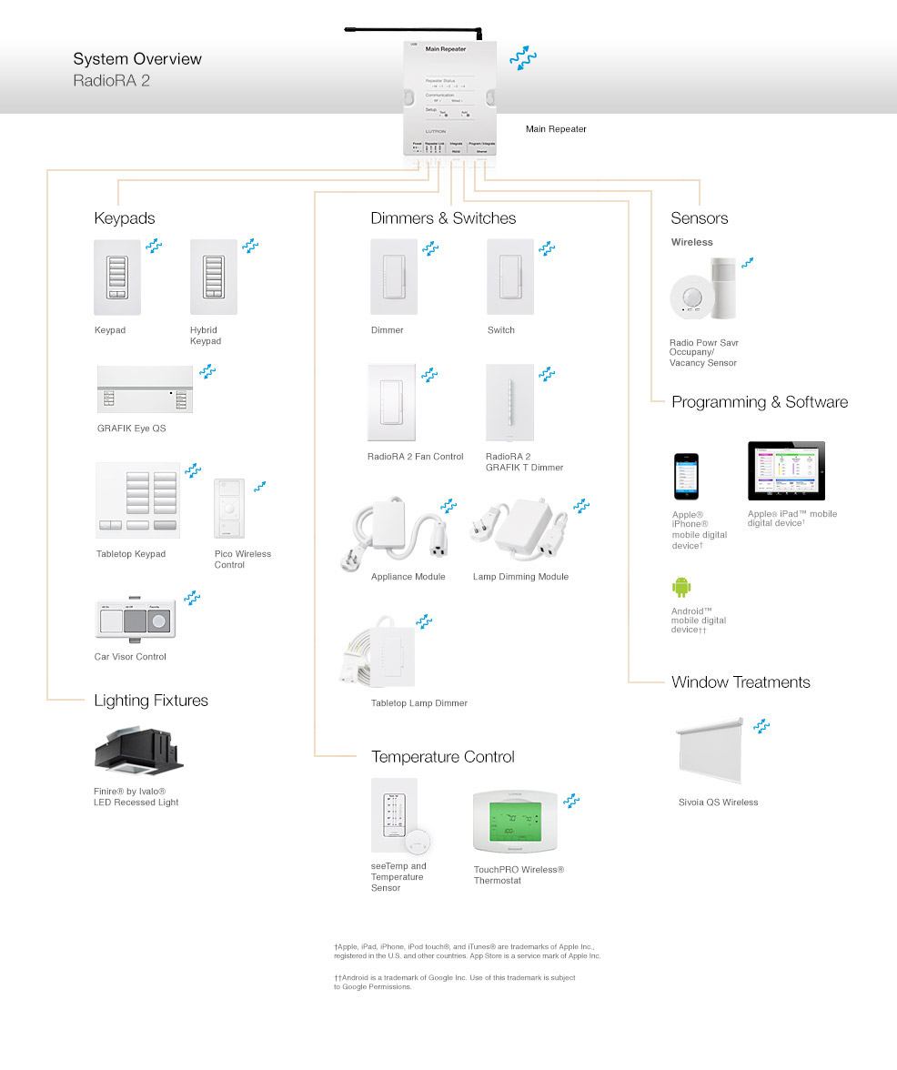 Lutron RadioRA® 2 Components and Compatible Products