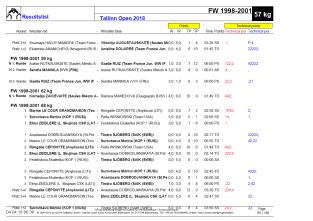 Tallinn Open 2018 - Résultats Juniors Filles 59 kg