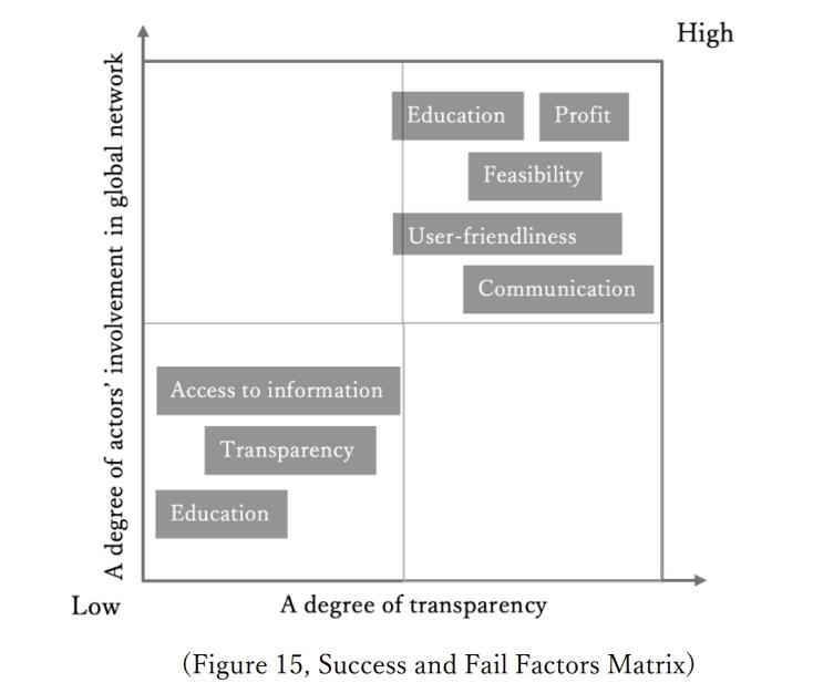 Solar infudtry success and fail factors matrix luvioni