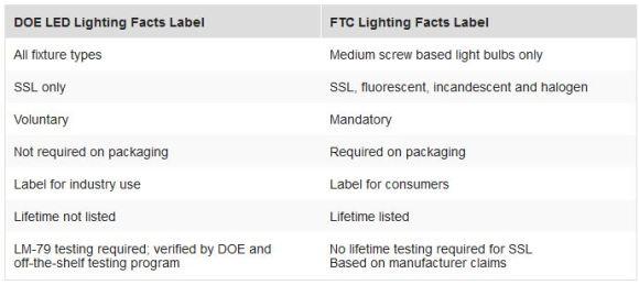 LightingFacts comparative