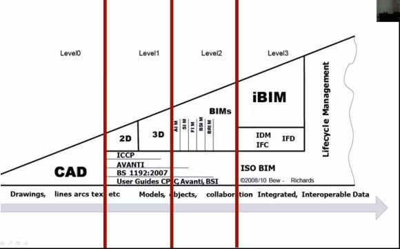Lighting Design Buildin Information Modelling